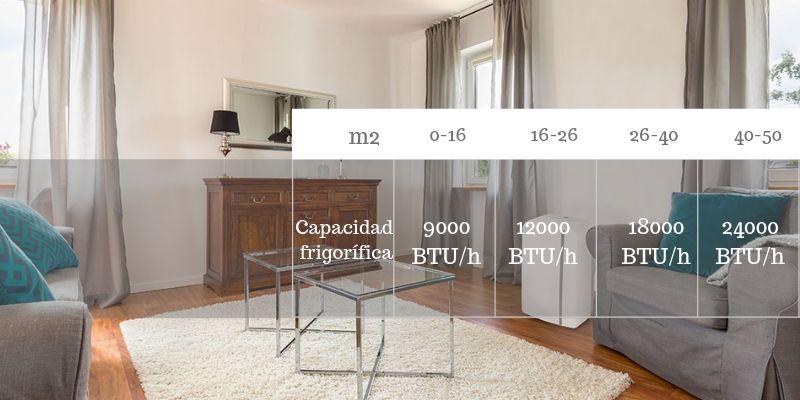 BTU por metros cuadrados