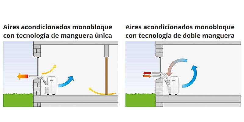 Aires acondicionados portátiles doble conducto